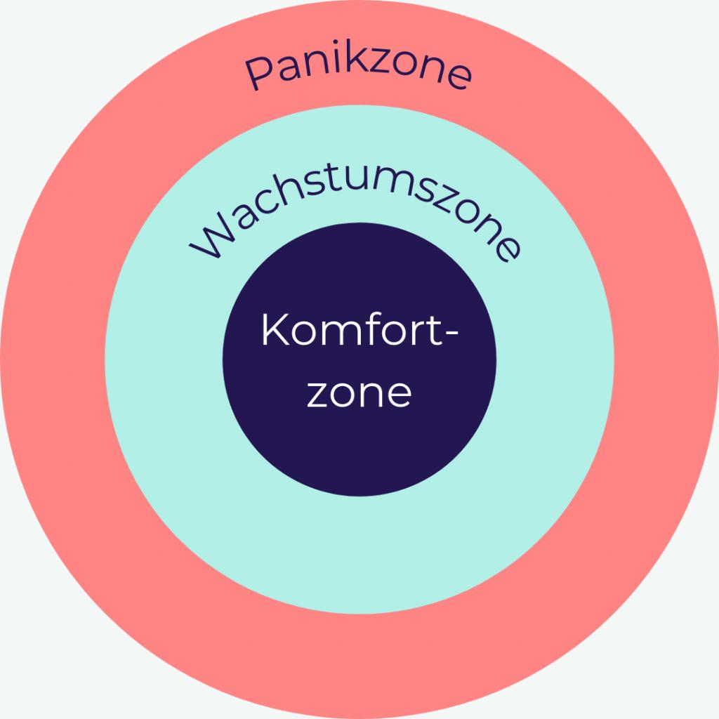 Komfortzone erweitern Zonenmodell